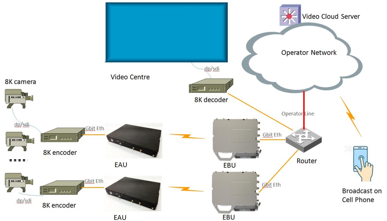 Nufront EUHT technology realized the 8K Ultra-HD Video live